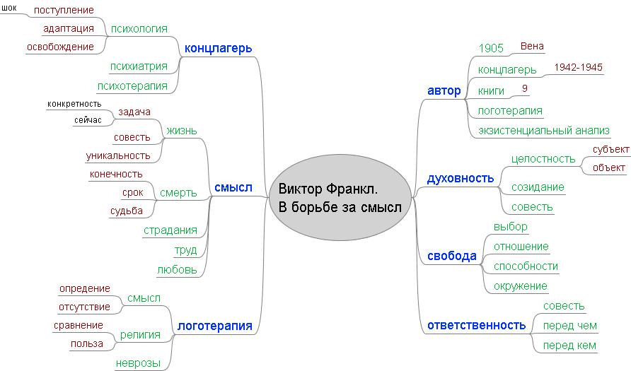 Виктор Франкл. В борьбе за смысл (карта памяти)