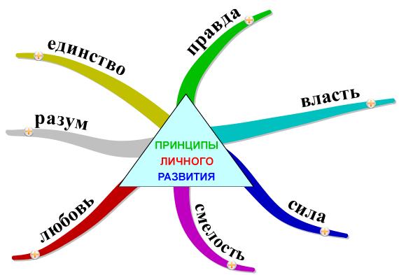 Принципы личного развития