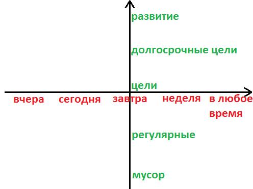 График представления дел, гарантирующий свободу от срочности
