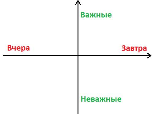 График задач распределённых по важности и срочности
